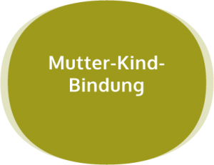 Mutter-Kind-Bindung